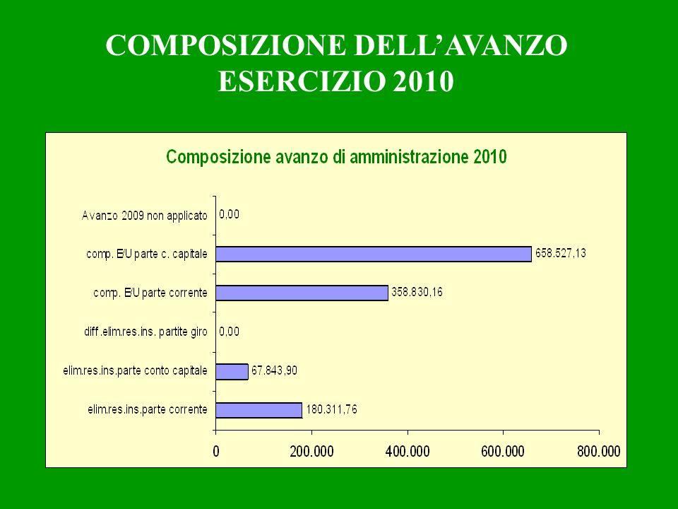 COMPOSIZIONE DELLAVANZO ESERCIZIO 2010