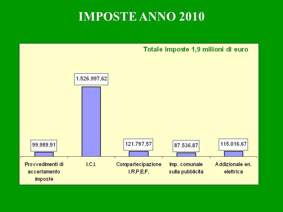 IMPOSTE ANNO 2010