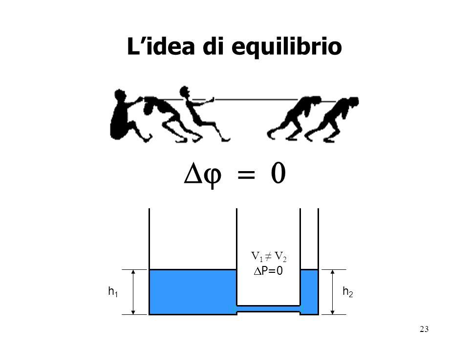 23 Lidea di equilibrio V 1 V 2 P=0 h1h1 h2h2