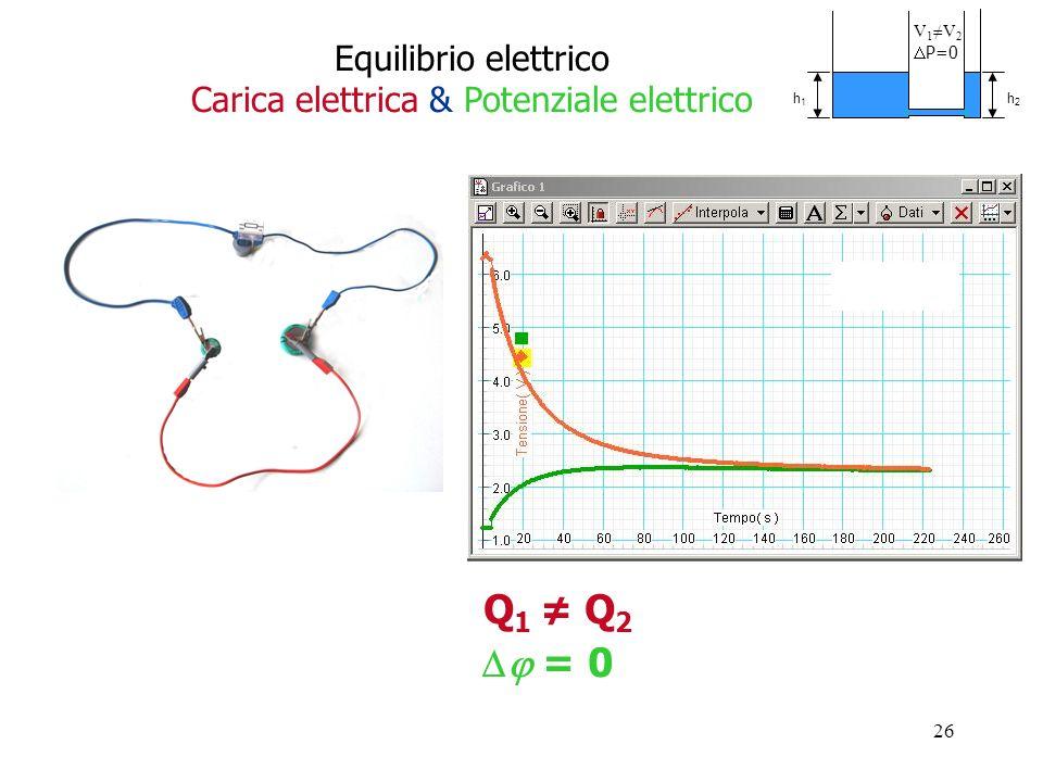 26 Q 1 Q 2 = 0 Equilibrio elettrico Carica elettrica & Potenziale elettrico V 1 V 2 P=0 h1h1 h2h2