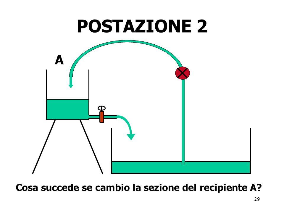 29 POSTAZIONE 2 Cosa succede se cambio la sezione del recipiente A A