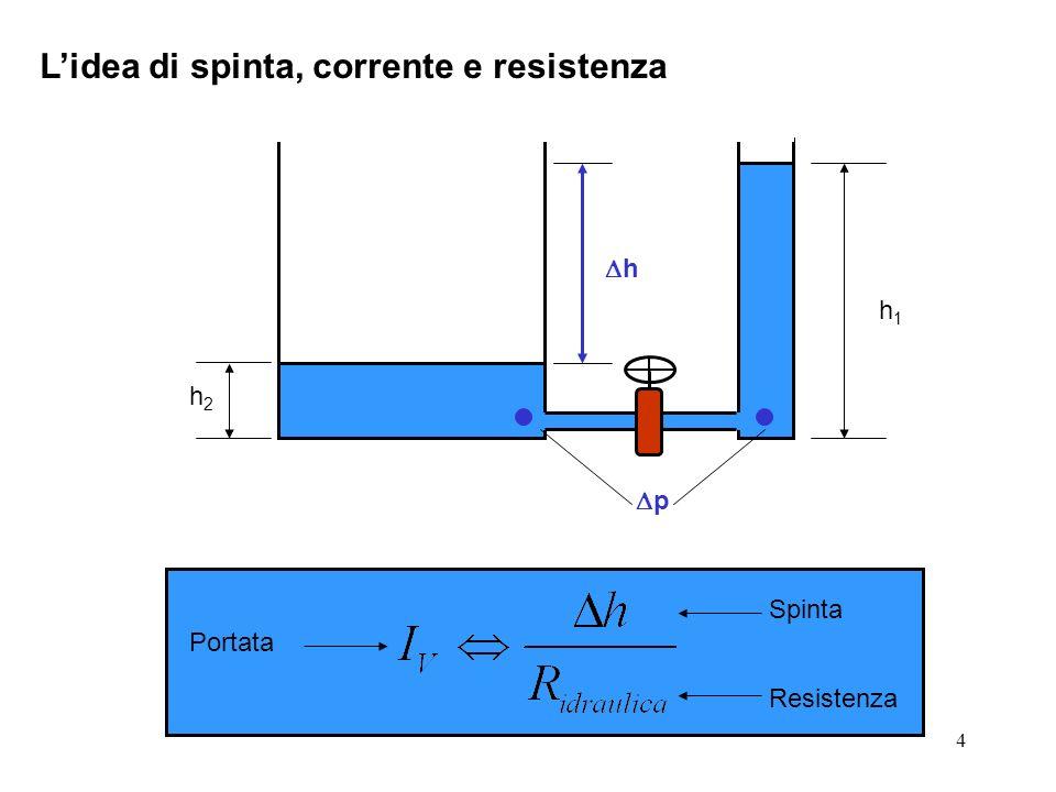5 Considerazioni geometriche Il potenzialeUn punto La differenza di potenziale (spinta)Un segmento La portataUna superficie La quantitàUna porzione di spazio h2h2 h1h1 h p