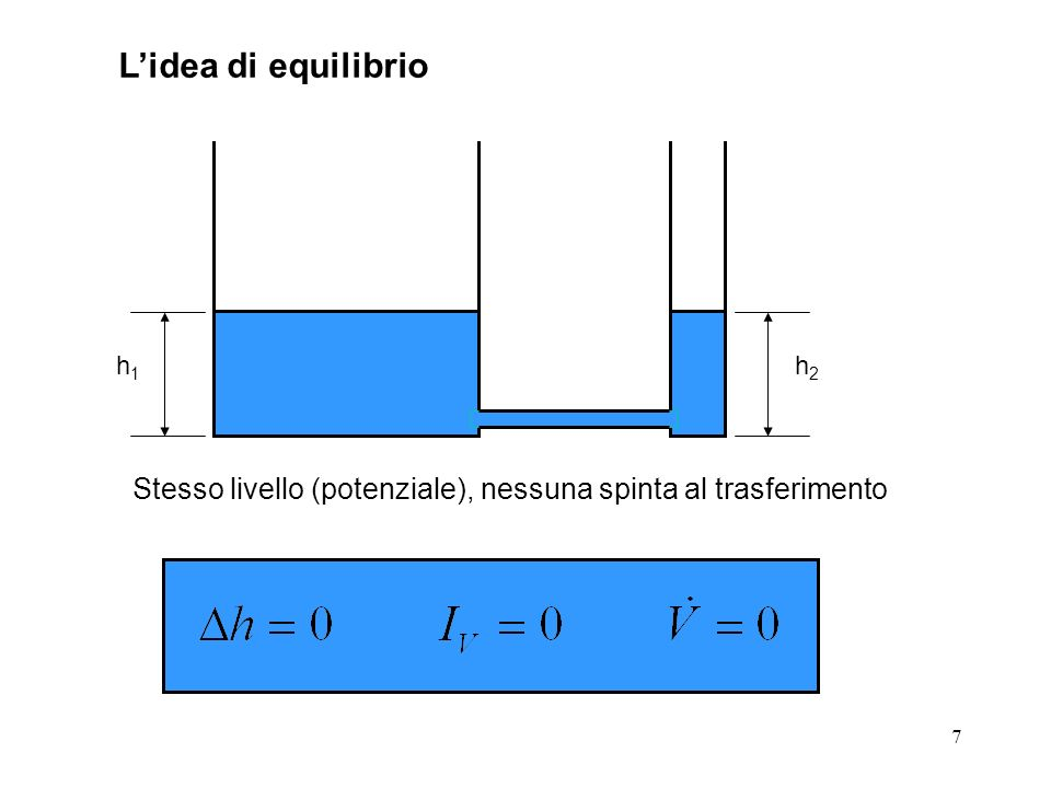7 Lidea di equilibrio h1h1 Stesso livello (potenziale), nessuna spinta al trasferimento h2h2