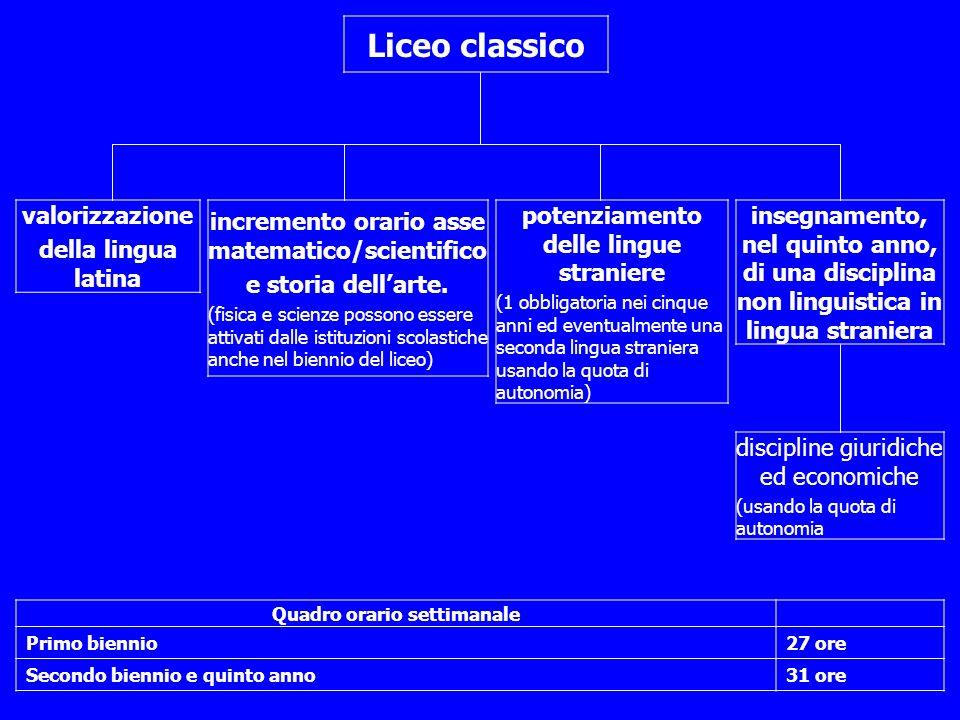 Liceo classico valorizzazione della lingua latina incremento orario asse matematico/scientifico e storia dellarte.