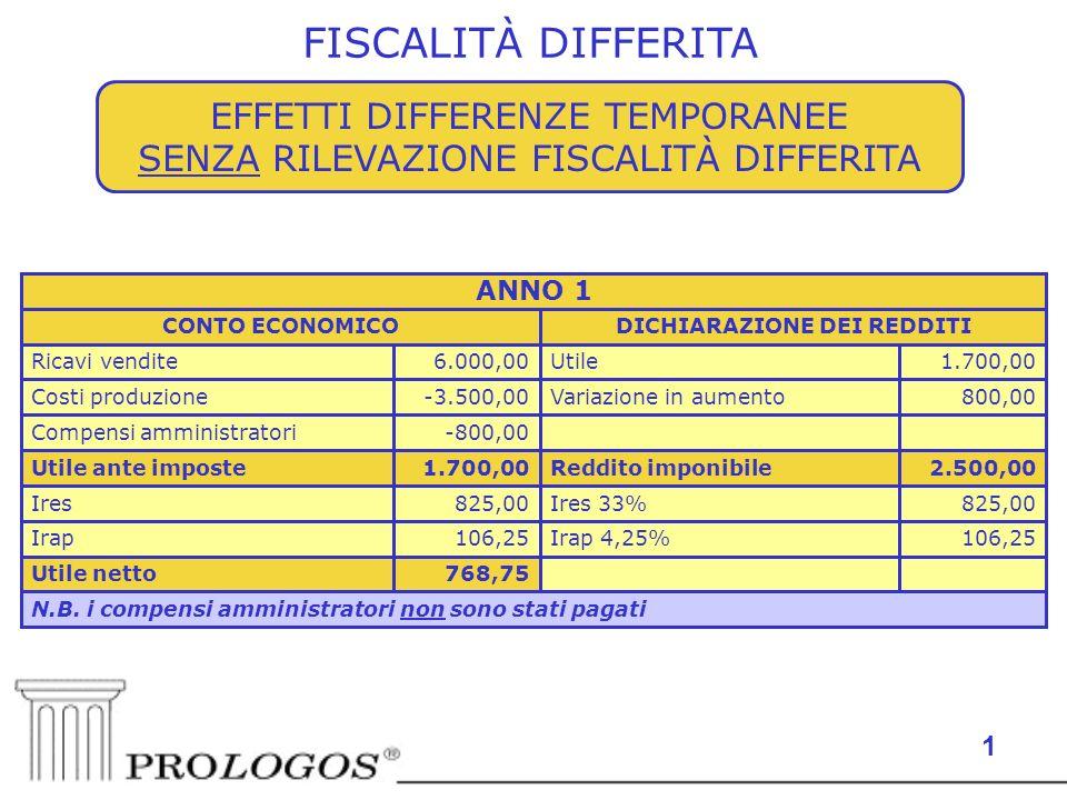 1 EFFETTI DIFFERENZE TEMPORANEE SENZA RILEVAZIONE FISCALITÀ DIFFERITA FISCALITÀ DIFFERITA N.B. i compensi amministratori non sono stati pagati 768,75U