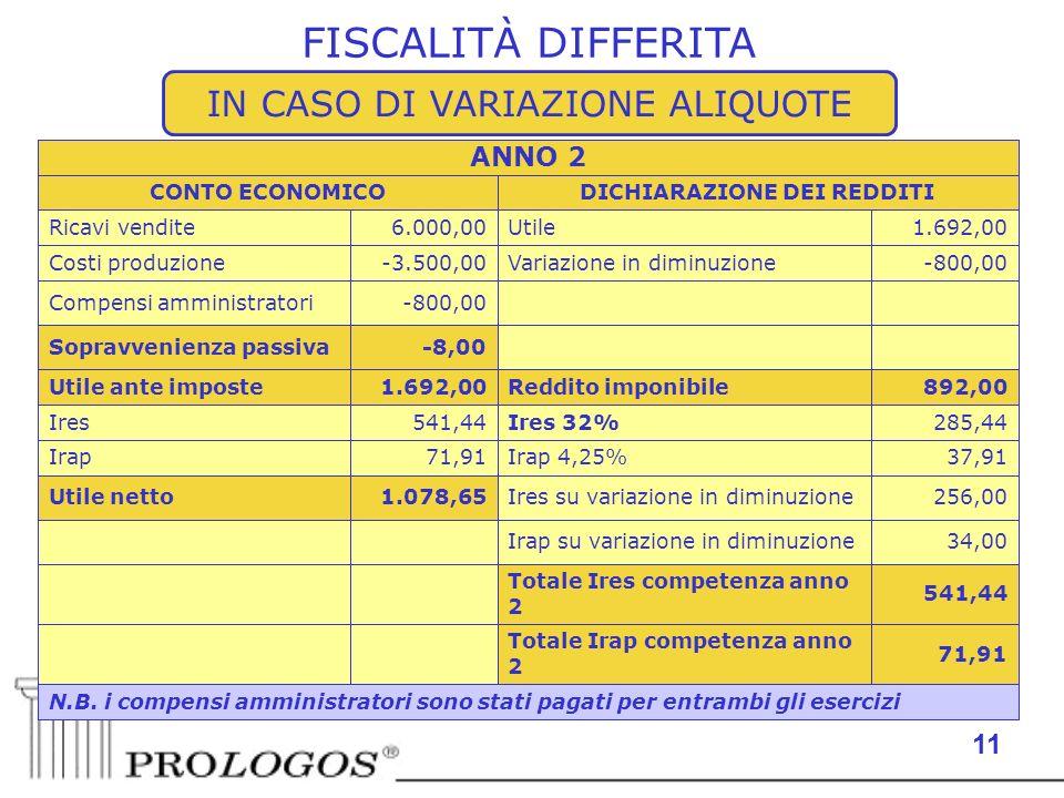 11 FISCALITÀ DIFFERITA N.B. i compensi amministratori sono stati pagati per entrambi gli esercizi 71,91 Totale Irap competenza anno 2 541,44 Totale Ir