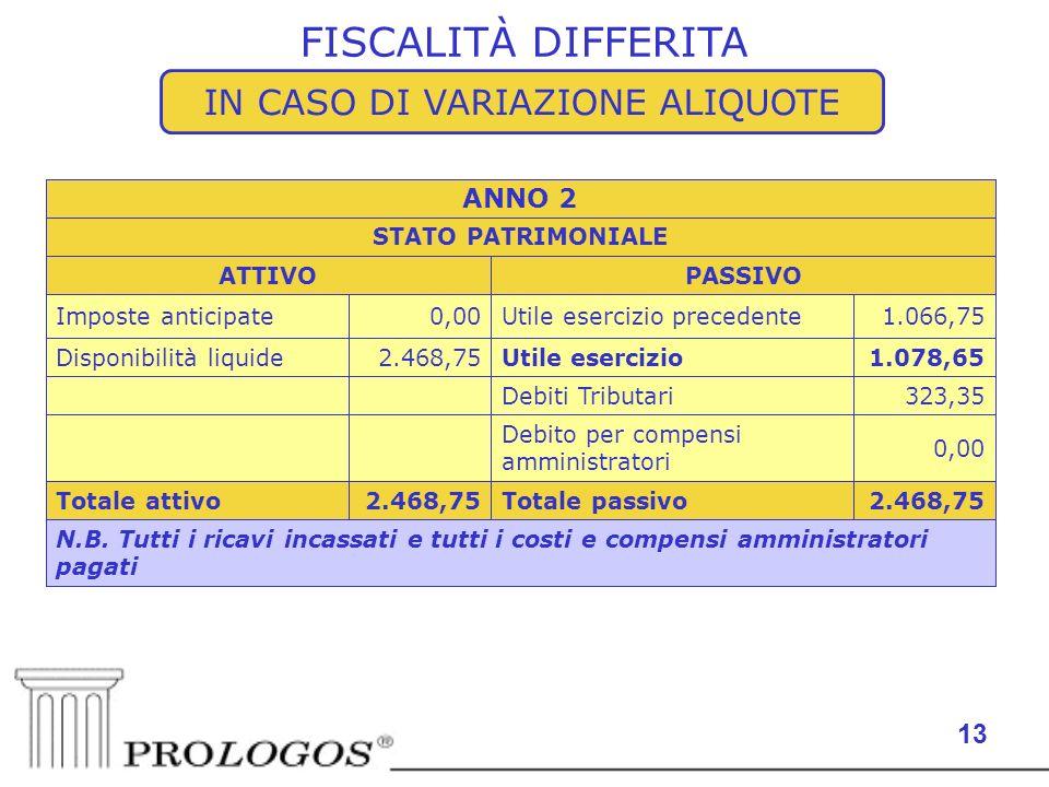 13 FISCALITÀ DIFFERITA N.B. Tutti i ricavi incassati e tutti i costi e compensi amministratori pagati 2.468,75Totale passivo2.468,75Totale attivo 0,00