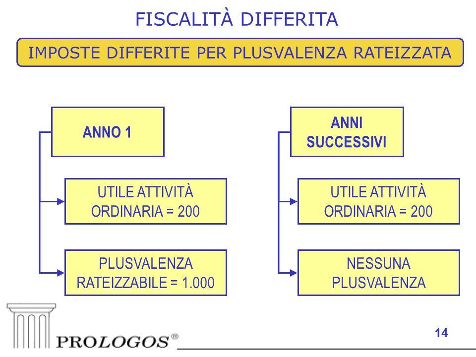 14 FISCALITÀ DIFFERITA IMPOSTE DIFFERITE PER PLUSVALENZA RATEIZZATA ANNO 1 ANNI SUCCESSIVI PLUSVALENZA RATEIZZABILE = 1.000 UTILE ATTIVITÀ ORDINARIA =