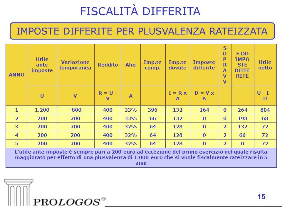 15 FISCALITÀ DIFFERITA IMPOSTE DIFFERITE PER PLUSVALENZA RATEIZZATA L utile ante imposte è sempre pari a 200 euro ad eccezione del primo esercizio nel quale risulta maggiorato per effetto di una plusvalenza di 1.000 euro che si vuole fiscalmente rateizzare in 5 anni 720201286432%400200 5 7266201286432%400200 4 72132201286432%400200 3 68198001326633%400200 2 8042640 13239633%400-8001.2001 U - I - D D = V x A I = R x A A R = U - V VU Utile netto F.DO IMPO STE DIFFE RITE SOPRAVVSOPRAVV Imposte differite Imp.te dovute Imp.te comp.