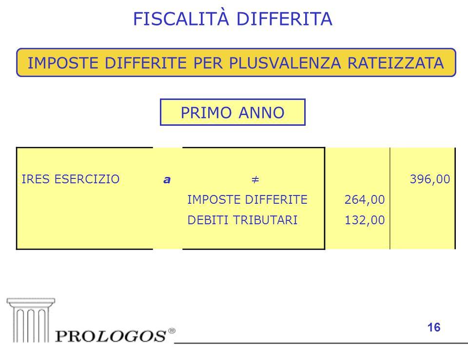 16 FISCALITÀ DIFFERITA IMPOSTE DIFFERITE PER PLUSVALENZA RATEIZZATA IRES ESERCIZIOa 396,00 IMPOSTE DIFFERITE264,00 DEBITI TRIBUTARI132,00 PRIMO ANNO