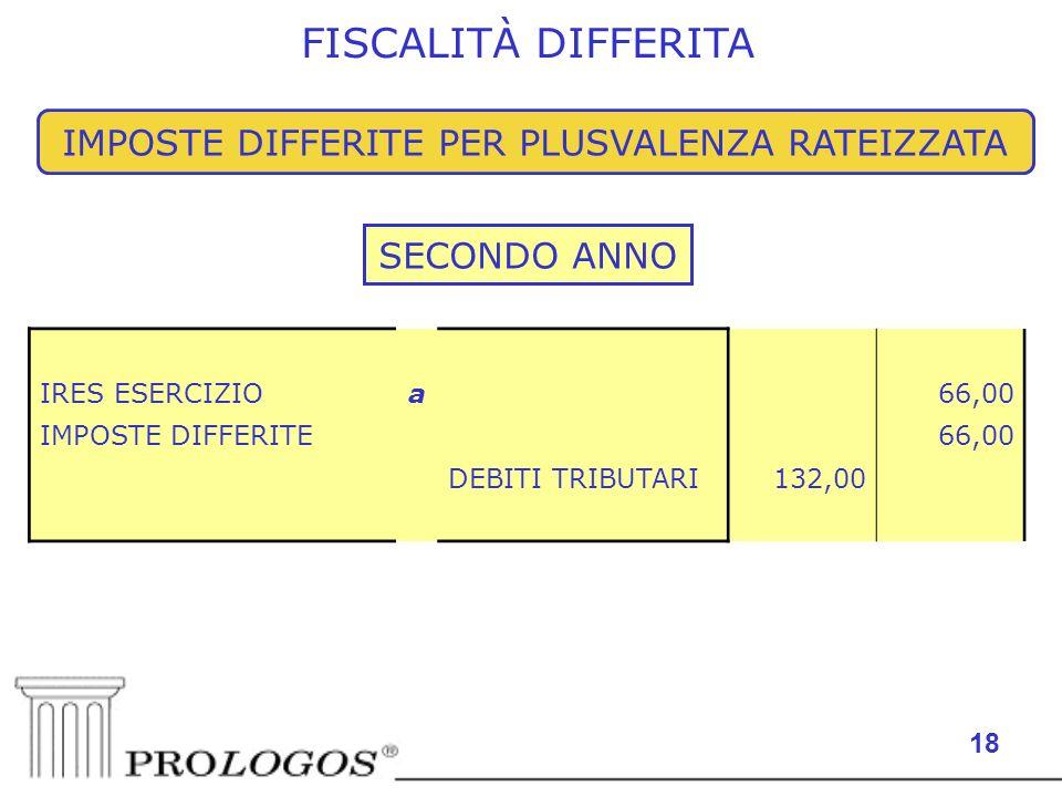 18 IMPOSTE DIFFERITE PER PLUSVALENZA RATEIZZATA SECONDO ANNO IRES ESERCIZIOa 66,00 IMPOSTE DIFFERITE 66,00 DEBITI TRIBUTARI132,00 FISCALITÀ DIFFERITA