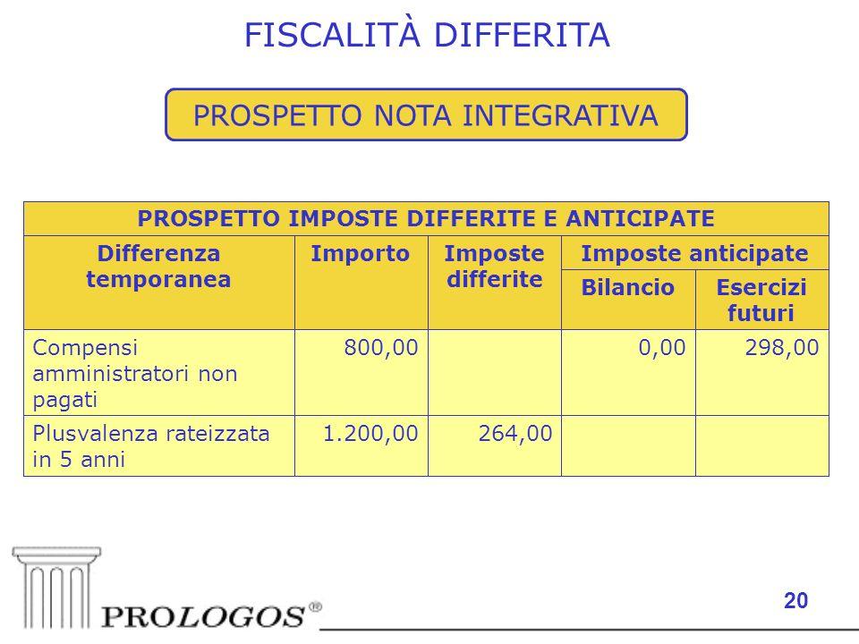20 PROSPETTO NOTA INTEGRATIVA 264,001.200,00Plusvalenza rateizzata in 5 anni 298,000,00 800,00Compensi amministratori non pagati Esercizi futuri Bilan