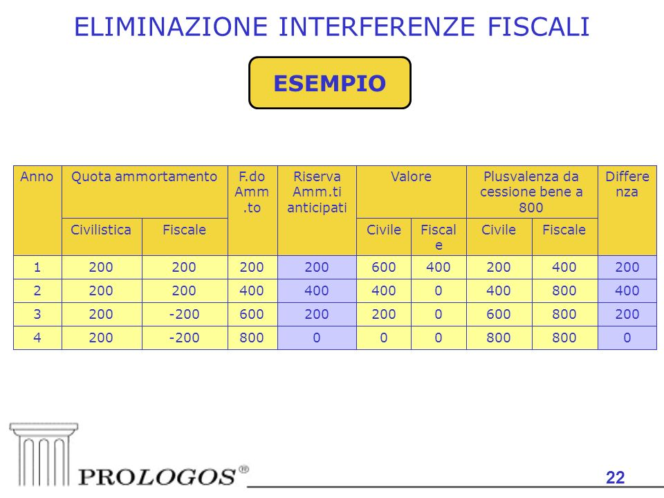 22 ESEMPIO 0800 000 -2002004 8006000200 600-2002003 4008004000 200 2 400200400600200 1 FiscaleCivileFiscal e CivileFiscaleCivilistica Differe nza Plusvalenza da cessione bene a 800 ValoreRiserva Amm.ti anticipati F.do Amm.to Quota ammortamentoAnno ELIMINAZIONE INTERFERENZE FISCALI