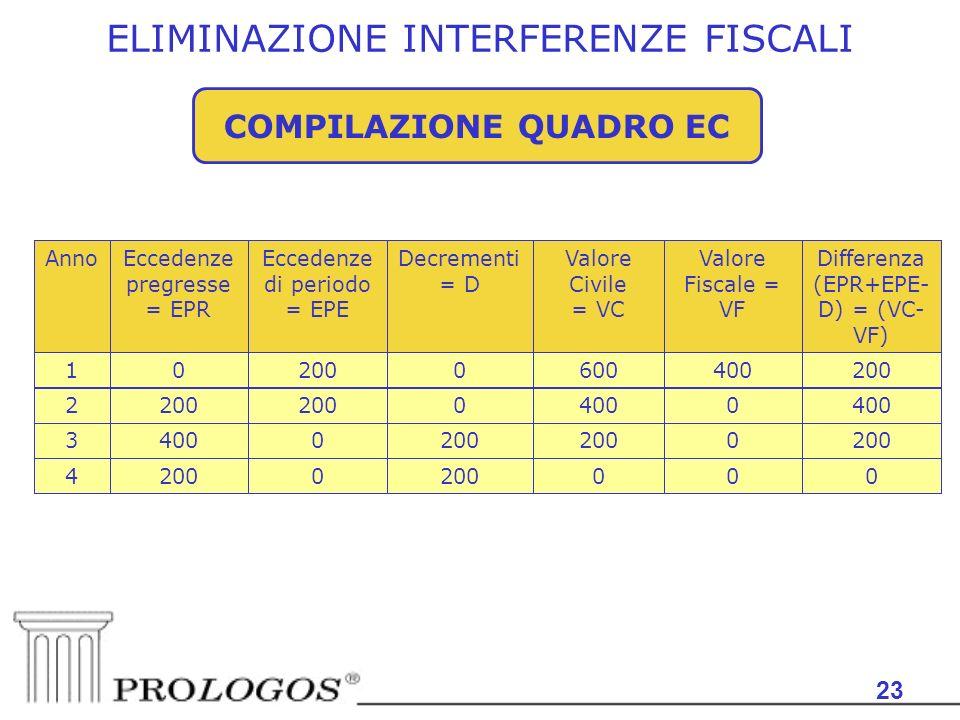 23 COMPILAZIONE QUADRO EC 0002000 4 0 04003 0 0200 2 400600020001 Differenza (EPR+EPE- D) = (VC- VF) Valore Fiscale = VF Valore Civile = VC Decrementi = D Eccedenze di periodo = EPE Eccedenze pregresse = EPR Anno ELIMINAZIONE INTERFERENZE FISCALI