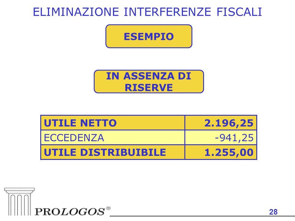 28 ESEMPIO ELIMINAZIONE INTERFERENZE FISCALI 1.255,00UTILE DISTRIBUIBILE -941,25ECCEDENZA 2.196,25UTILE NETTO IN ASSENZA DI RISERVE