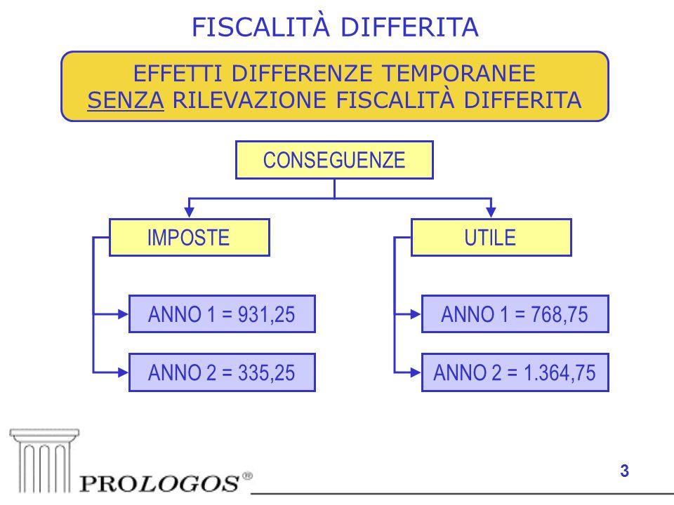 3 EFFETTI DIFFERENZE TEMPORANEE SENZA RILEVAZIONE FISCALITÀ DIFFERITA FISCALITÀ DIFFERITA CONSEGUENZE IMPOSTEUTILE ANNO 2 = 335,25 ANNO 1 = 931,25 ANNO 2 = 1.364,75 ANNO 1 = 768,75