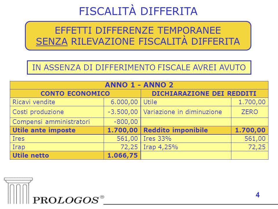 4 RILEVAZIONE IMPOSTE ANTICIPATE E DIFFERITE IN ASSENZA DI DIFFERIMENTO FISCALE AVREI AVUTO EFFETTI DIFFERENZE TEMPORANEE SENZA RILEVAZIONE FISCALITÀ DIFFERITA FISCALITÀ DIFFERITA 1.066,75Utile netto 72,25Irap 4,25%72,25Irap 561,00Ires 33%561,00Ires 1.700,00Reddito imponibile1.700,00Utile ante imposte -800,00Compensi amministratori ZEROVariazione in diminuzione-3.500,00Costi produzione 1.700,00Utile6.000,00Ricavi vendite DICHIARAZIONE DEI REDDITICONTO ECONOMICO ANNO 1 - ANNO 2