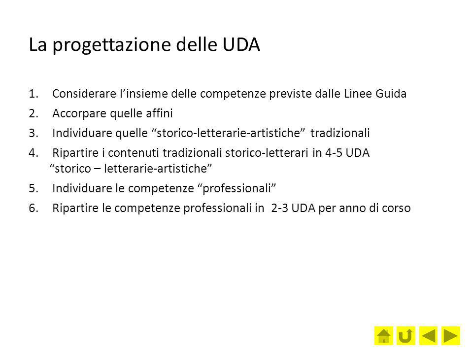La progettazione delle UDA 1. Considerare linsieme delle competenze previste dalle Linee Guida 2. Accorpare quelle affini 3. Individuare quelle storic