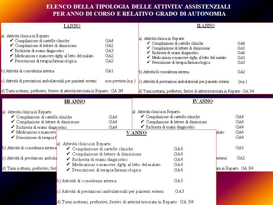 ELENCO DELLA TIPOLOGIA DELLE ATTIVITA ASSISTENZIALI PER ANNO DI CORSO E RELATIVO GRADO DI AUTONOMIA