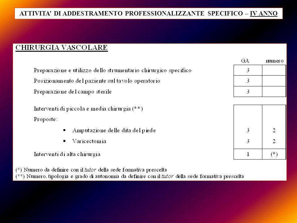 ATTIVITA DI ADDESTRAMENTO PROFESSIONALIZZANTE SPECIFICO – IV ANNO
