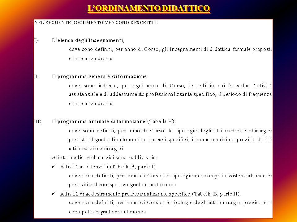 ADEMPIMENTI (1) LA SCUOLA DEVE GARANTIRE LA POTENZIALITA FORMATIVA DI 3 SPECIALISTI PER ANNO LA SCUOLA DEVE GARANTIRE LA POTENZIALITA FORMATIVA DI 3 SPECIALISTI PER ANNO (15 x 3 anni) VERIFICARE CHE GLI STATUTI DELLA SCUOLA PREVEDANO LARRUOLAMENTO DI ALMENO 3 SPECIALISTI PER ANNO.