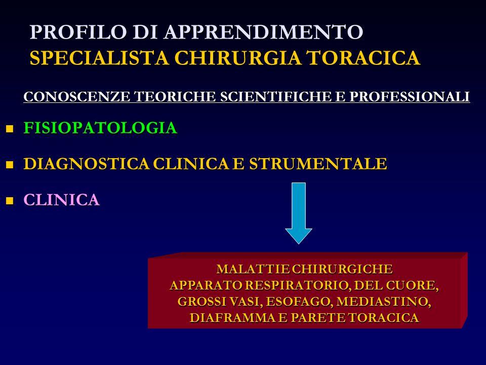 PROFILO DI APPRENDIMENTO SPECIALISTA CHIRURGIA TORACICA CONOSCENZE TEORICHE SCIENTIFICHE E PROFESSIONALI FISIOPATOLOGIA FISIOPATOLOGIA DIAGNOSTICA CLI