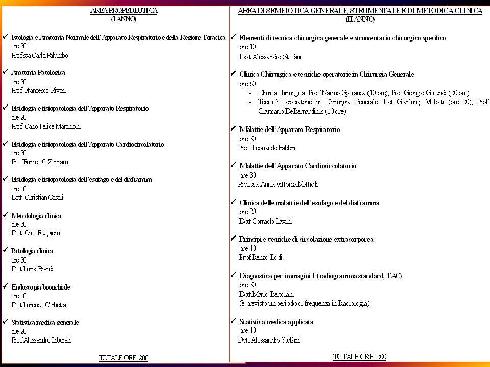 ATTIVITA CARATTERIZZANTI SONO ARTICOLATE IN: AMBITO DENOMINATO TRONCO COMUNE 81 CFU AMBITO DENOMINATO TRONCO COMUNE 81 CFU - 30 CFU CHIRURGIA GENERALE - 30 CFU CHIRURGIA DELLA STESSA CLASSE - 21 CFU ATTIVITA CLINICHE PS E EMERGENZA AMBITO DISCIPLINE SPECIFICHE 189 CFU AMBITO DISCIPLINE SPECIFICHE 189 CFU ATTIVITA CARATTERIZZANTI ELETTIVE A SCELTA DELLO STUDENTE A COSTITUIRE SPECIFICI PERCORSI FORMATIVI 45 CFU ATTIVITA CARATTERIZZANTI ELETTIVE A SCELTA DELLO STUDENTE A COSTITUIRE SPECIFICI PERCORSI FORMATIVI 45 CFU