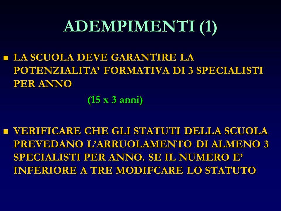 ADEMPIMENTI (1) LA SCUOLA DEVE GARANTIRE LA POTENZIALITA FORMATIVA DI 3 SPECIALISTI PER ANNO LA SCUOLA DEVE GARANTIRE LA POTENZIALITA FORMATIVA DI 3 S
