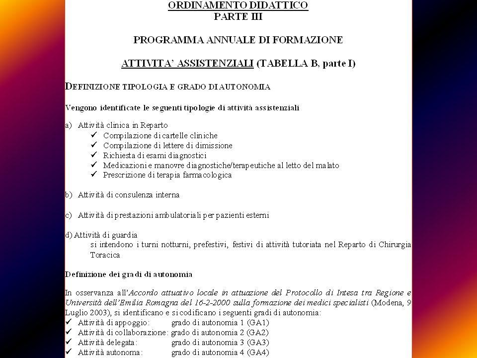 PROFILO DI APPRENDIMENTO SPECIALISTA CHIRURGIA TORACICA CONOSCENZE TEORICHE SCIENTIFICHE E PROFESSIONALI FISIOPATOLOGIA FISIOPATOLOGIA DIAGNOSTICA CLINICA E STRUMENTALE DIAGNOSTICA CLINICA E STRUMENTALE CLINICA CLINICA MALATTIE CHIRURGICHE APPARATO RESPIRATORIO, DEL CUORE, GROSSI VASI, ESOFAGO, MEDIASTINO, DIAFRAMMA E PARETE TORACICA