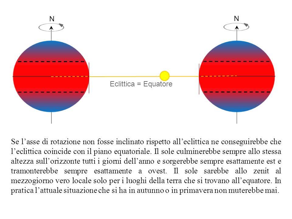 N N Se lasse di rotazione non fosse inclinato rispetto alleclittica ne conseguirebbe che leclittica coincide con il piano equatoriale. Il sole culmine