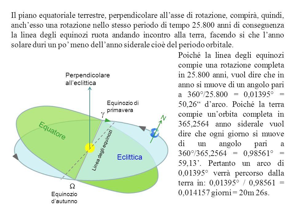 Il piano equatoriale terrestre, perpendicolare allasse di rotazione, compirà, quindi, anchesso una rotazione nello stesso periodo di tempo 25.800 anni