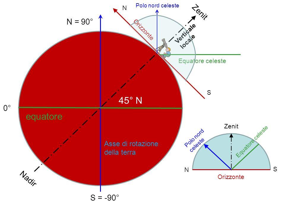 45° N S = -90° N = 90° 0° equatore N Zenit Nadir S Equatore celeste Orizzonte Verticale locale Asse di rotazione della terra Polo nord celeste Orizzon