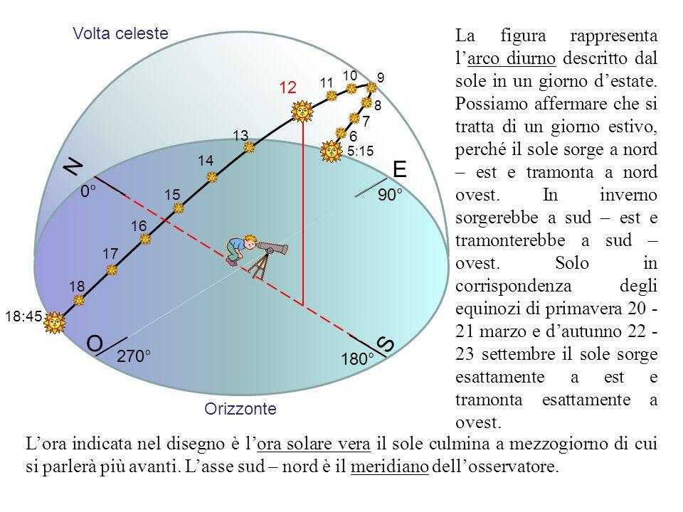 N S E O 12 13 14 15 16 17 18 18:45 5:15 11 10 9 8 7 6 90° 180° 270° 0° La figura rappresenta larco diurno descritto dal sole in un giorno destate. Pos