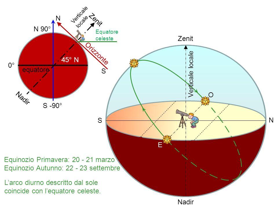 E O N S Zenit Nadir Equinozio Primavera: 20 - 21 marzo Equinozio Autunno: 22 - 23 settembre 0° S -90° N 90° equatore 45° N S Zenit N Nadir Orizzonte V