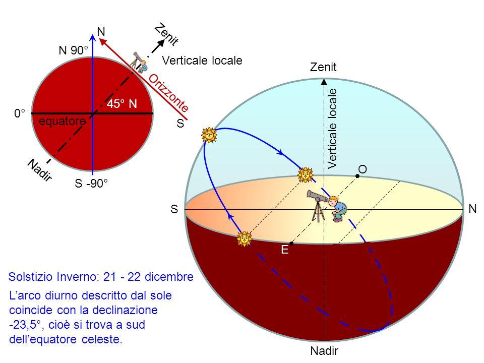 E O N S Zenit Nadir 0° S -90° N 90° equatore 45° N S Zenit N Nadir Orizzonte Verticale locale Solstizio Inverno: 21 - 22 dicembre Larco diurno descrit