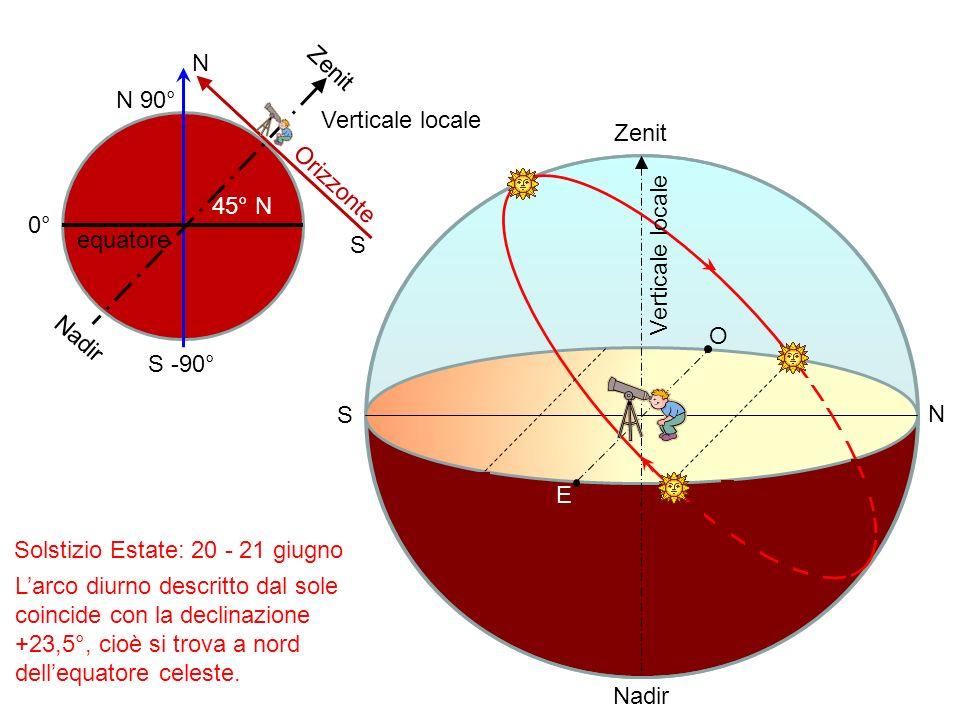 E O N S Zenit Nadir 0° S -90° N 90° equatore 45° N S Zenit N Nadir Orizzonte Verticale locale Solstizio Estate: 20 - 21 giugno Larco diurno descritto