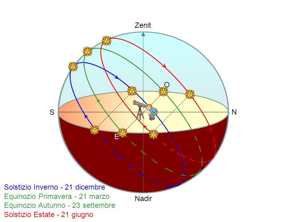 N S Zenit Nadir O E Equinozio Primavera - 21 marzo Equinozio Autunno - 23 settembre Solstizio Estate - 21 giugno Solstizio Inverno - 21 dicembre