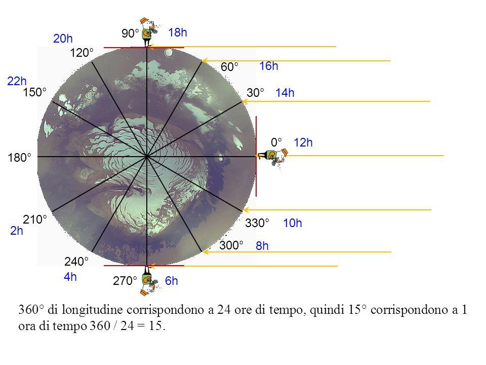 0° 30° 60° 90° 120° 150° 180° 210° 240° 270° 300° 330° 360° di longitudine corrispondono a 24 ore di tempo, quindi 15° corrispondono a 1 ora di tempo