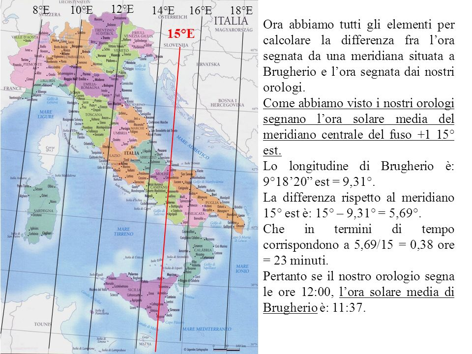 8°E10°E 12°E 14°E16°E18°E 15°E Ora abbiamo tutti gli elementi per calcolare la differenza fra lora segnata da una meridiana situata a Brugherio e lora