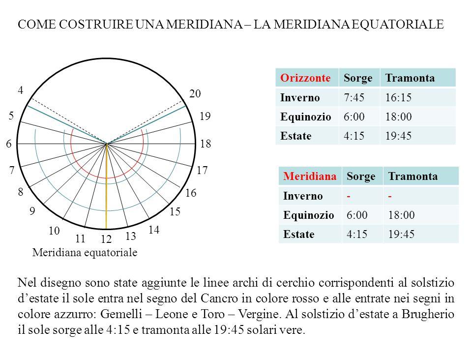 COME COSTRUIRE UNA MERIDIANA – LA MERIDIANA EQUATORIALE 12 18 6 Meridiana equatoriale 4 5 20 19 13 14 15 16 17 7 8 9 10 11 Nel disegno sono state aggi
