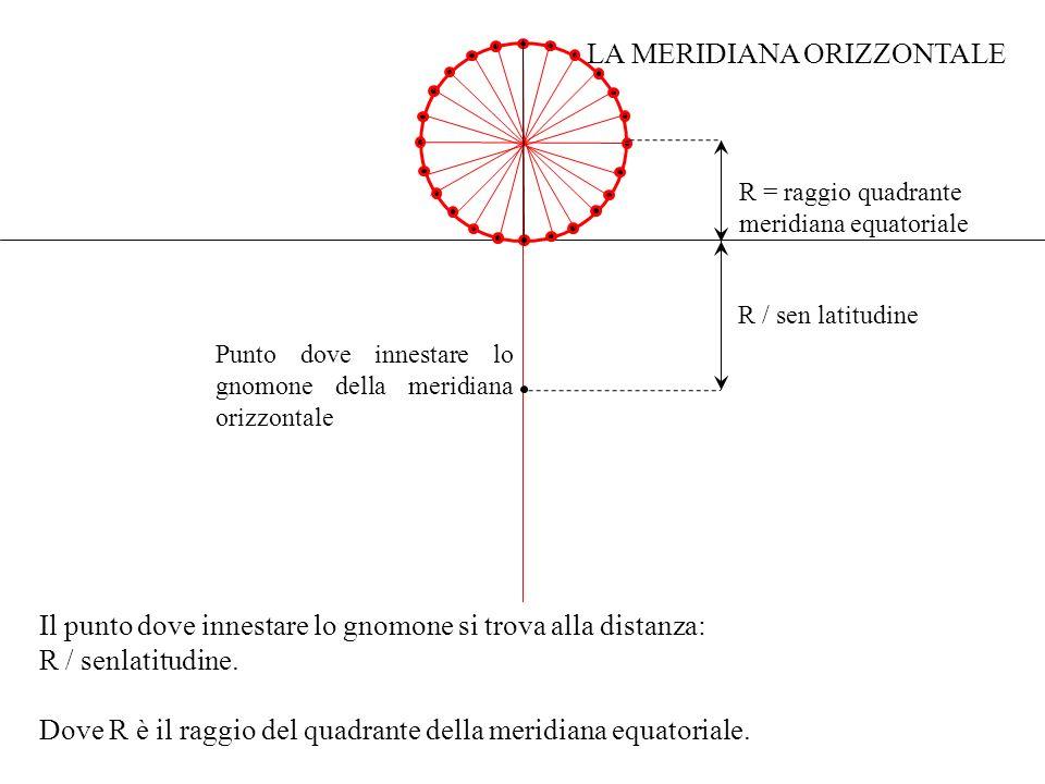Il punto dove innestare lo gnomone si trova alla distanza: R / senlatitudine. Dove R è il raggio del quadrante della meridiana equatoriale. Punto dove