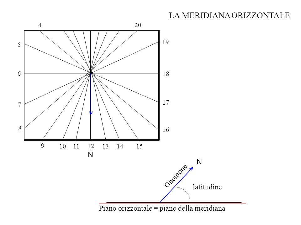 N Gnomone Piano orizzontale = piano della meridiana latitudine N 12 11 13 14 10 9 8 7 5 19 15 16 17 18 6 LA MERIDIANA ORIZZONTALE 420