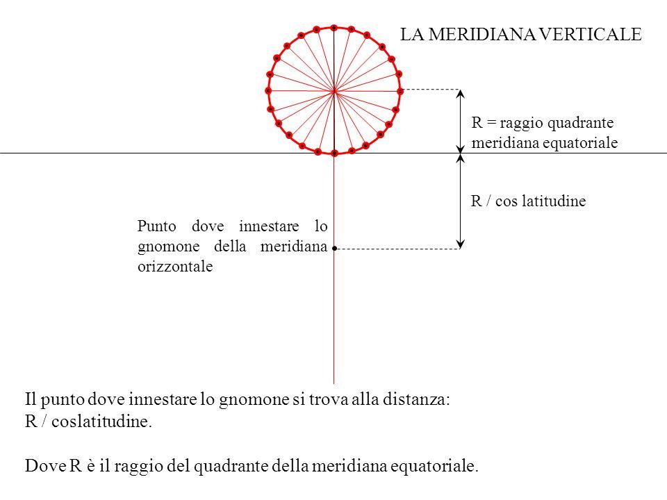 Il punto dove innestare lo gnomone si trova alla distanza: R / coslatitudine. Dove R è il raggio del quadrante della meridiana equatoriale. Punto dove