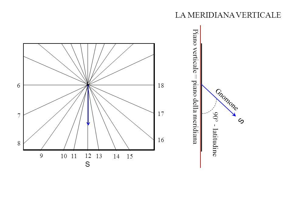 S Gnomone Piano verticale = piano della meridiana 90° - latitudine S 12 11 13 14 10 9 8 7 15 16 17 18 6 LA MERIDIANA VERTICALE