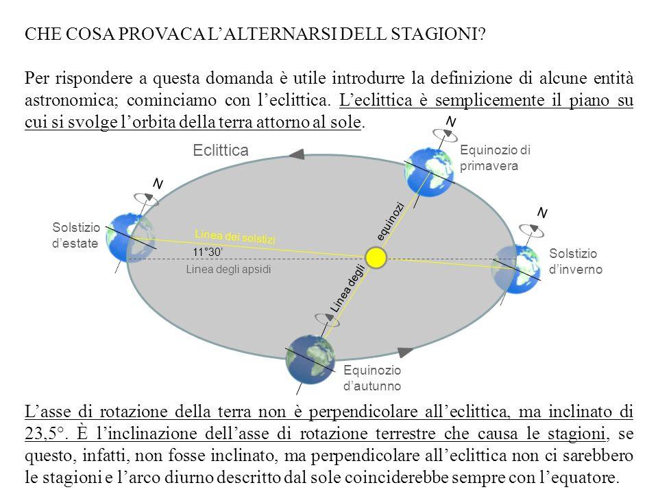 N S E O 12 13 14 15 16 17 18 18:45 5:15 11 10 9 8 7 6 90° 180° 270° 0° La figura rappresenta larco diurno descritto dal sole in un giorno destate.