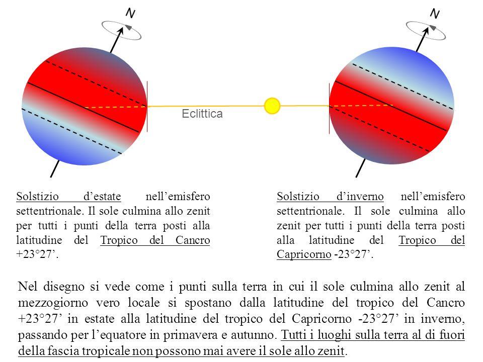 E O N S Zenit Nadir Equinozio Primavera: 20 - 21 marzo Equinozio Autunno: 22 - 23 settembre 0° S -90° N 90° equatore 45° N S Zenit N Nadir Orizzonte Verticale locale Larco diurno descritto dal sole coincide con lequatore celeste.