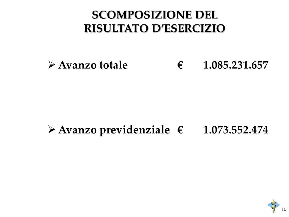 Avanzo totale1.085.231.657 Avanzo previdenziale1.073.552.474 SCOMPOSIZIONE DEL RISULTATO DESERCIZIO 10