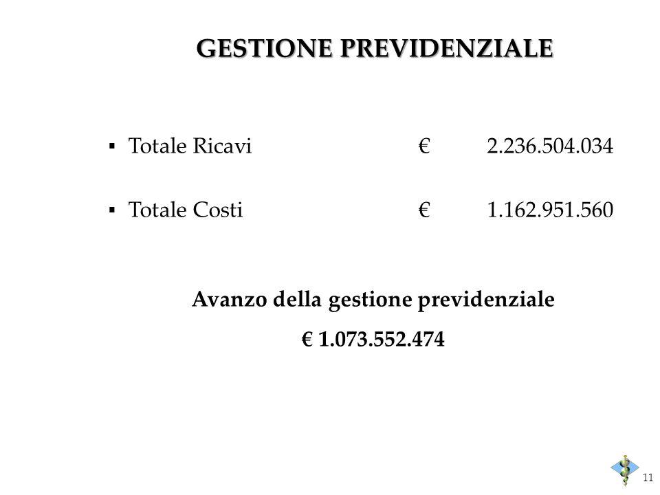 GESTIONE PREVIDENZIALE Totale Ricavi2.236.504.034 Totale Costi1.162.951.560 Avanzo della gestione previdenziale 1.073.552.474 11