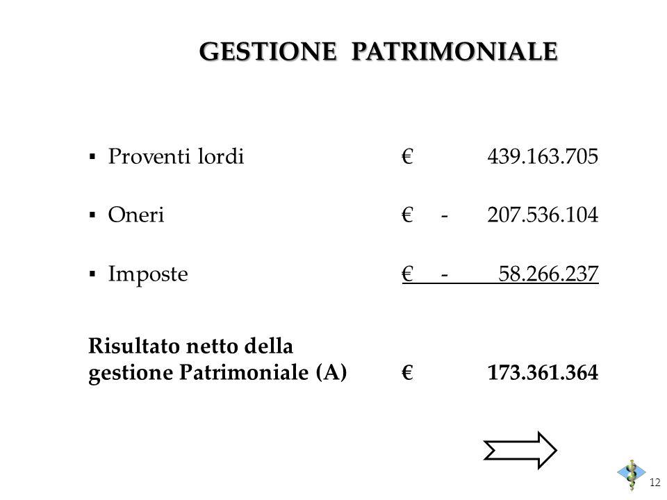 GESTIONE PATRIMONIALE Proventi lordi439.163.705 Oneri -207.536.104 Imposte -58.266.237 Risultato netto della gestione Patrimoniale (A)173.361.364 12
