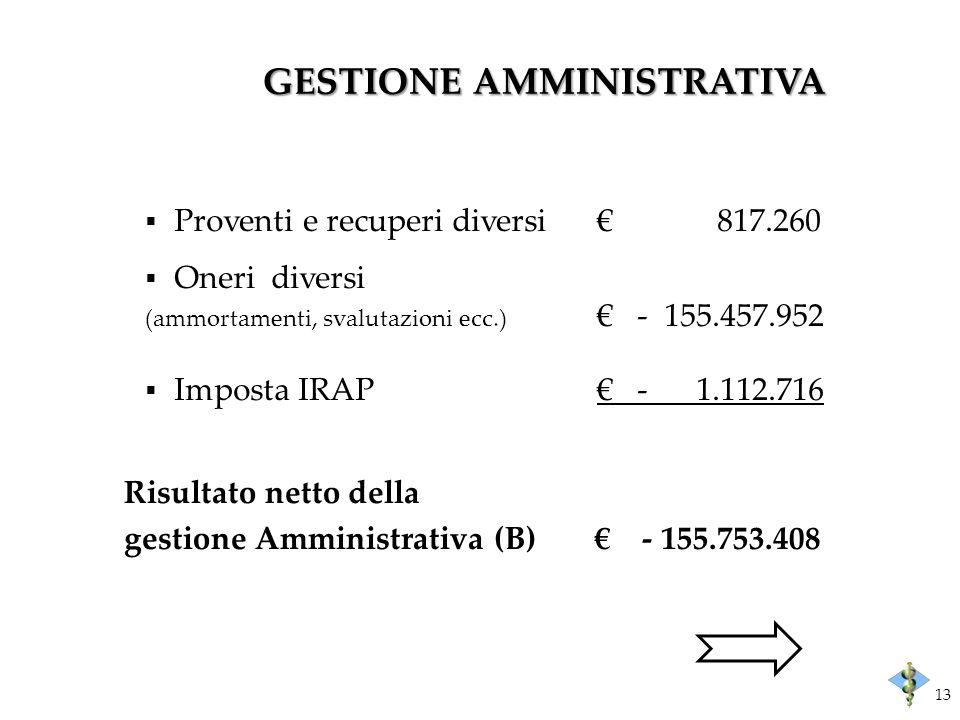 GESTIONE AMMINISTRATIVA Risultato netto della gestione Amministrativa (B)- 155.753.408 Proventi e recuperi diversi 817.260 Oneri diversi (ammortamenti